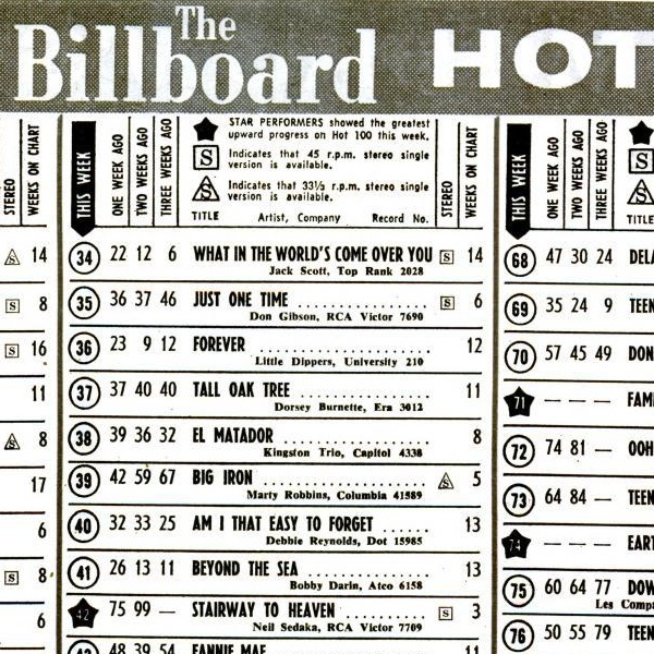 Detailansicht Billboard Hot 100
